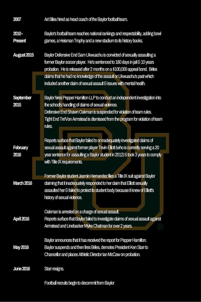 Baylor Timeline